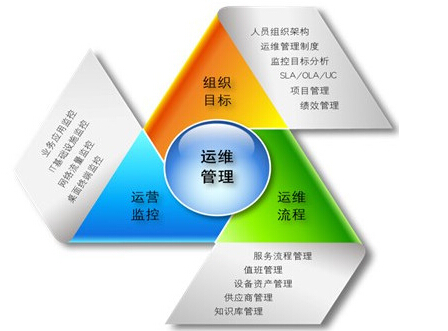 ITIL标准的流程化管理.jpg