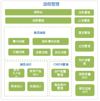 服务流程自动化.png