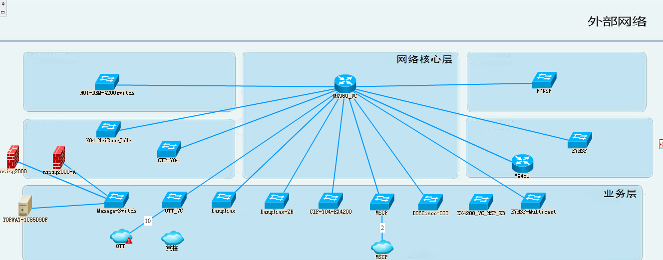 勤智数码OneCenter为天威视讯提供直观的拓扑展现.png