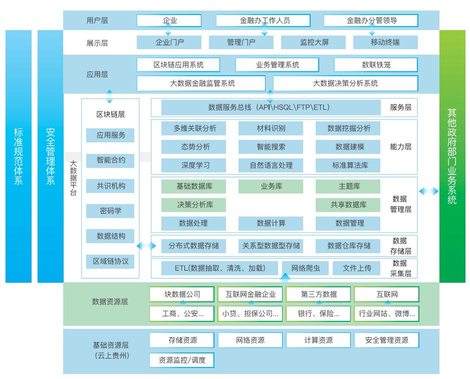 金融监管大乐动体育 直播app云平台.png