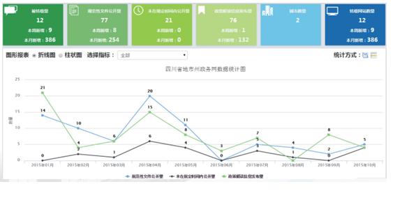 政务网乐动体育 直播app统计图.png