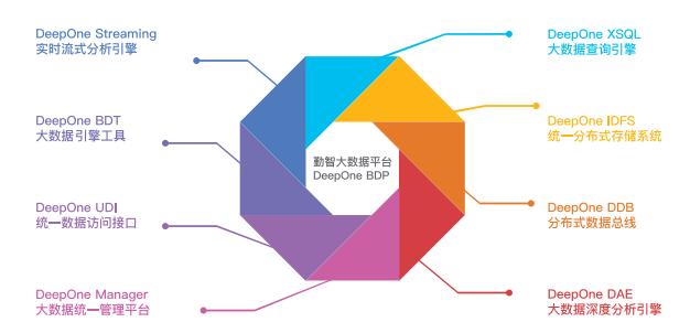 DeepOne产品架构.png