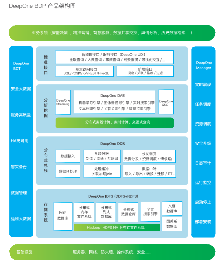 DeepOne BDP产品架构.png