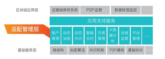 区块链软件架构.png