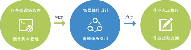 OneCenter自动化运维运行流程.png