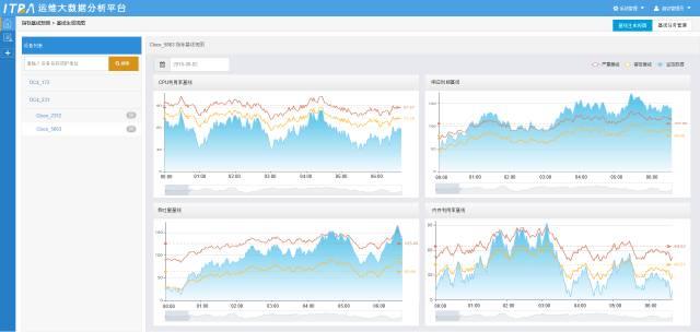 ITBA运维大乐动体育 直播app分析平台.jpg