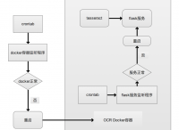 基于Docker的OCR识别系统的诞生