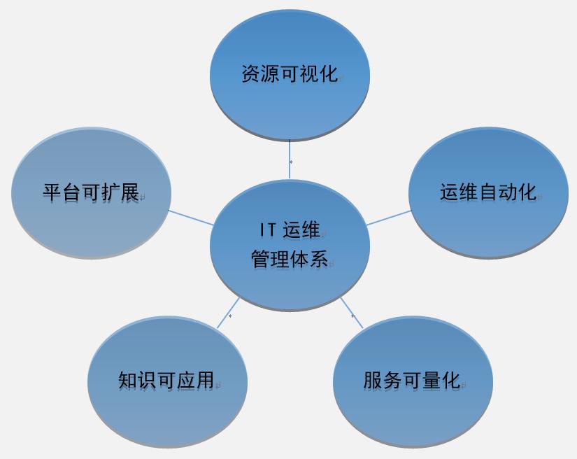IT运维管理体系.png