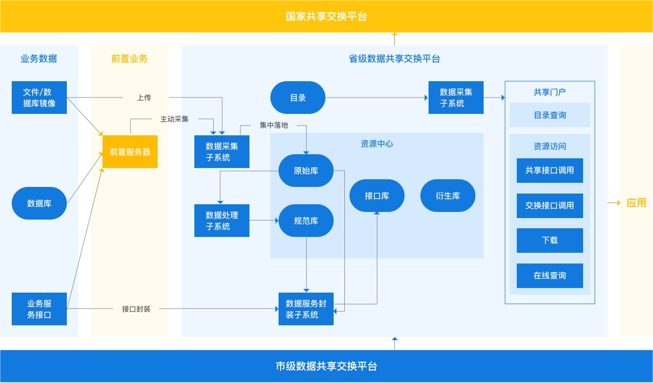 国家共享交换平台.png