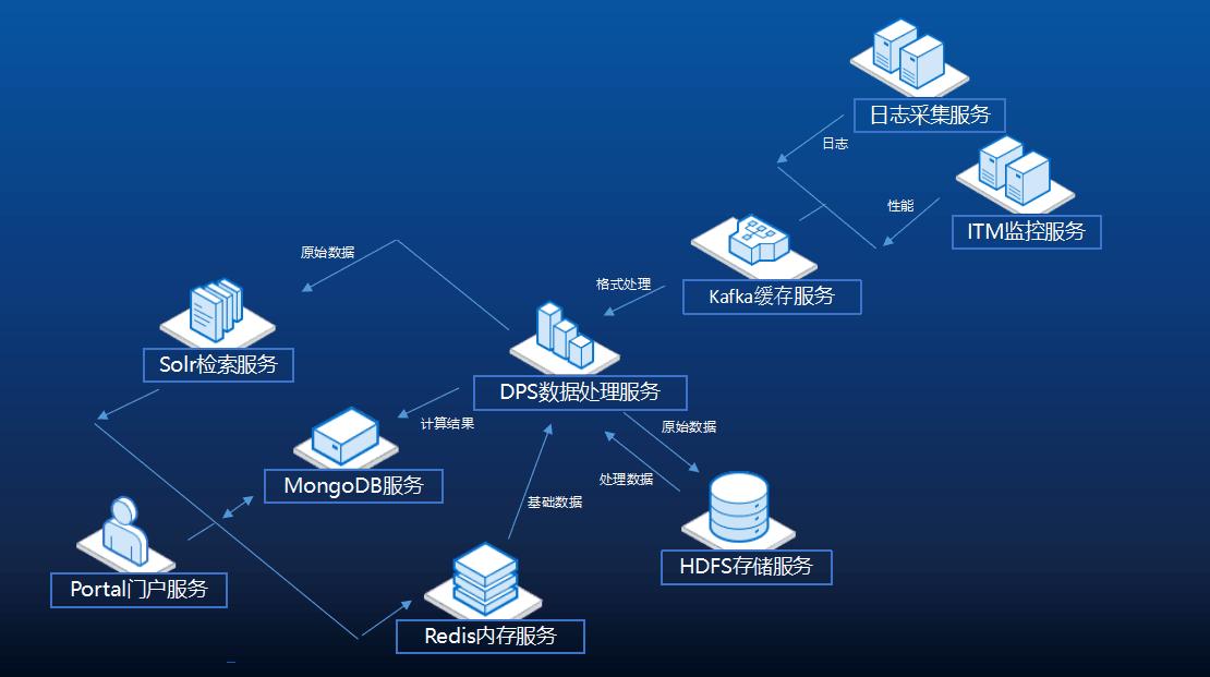 快讯:勤智itba运维大数据分析平台v3.0最新发布