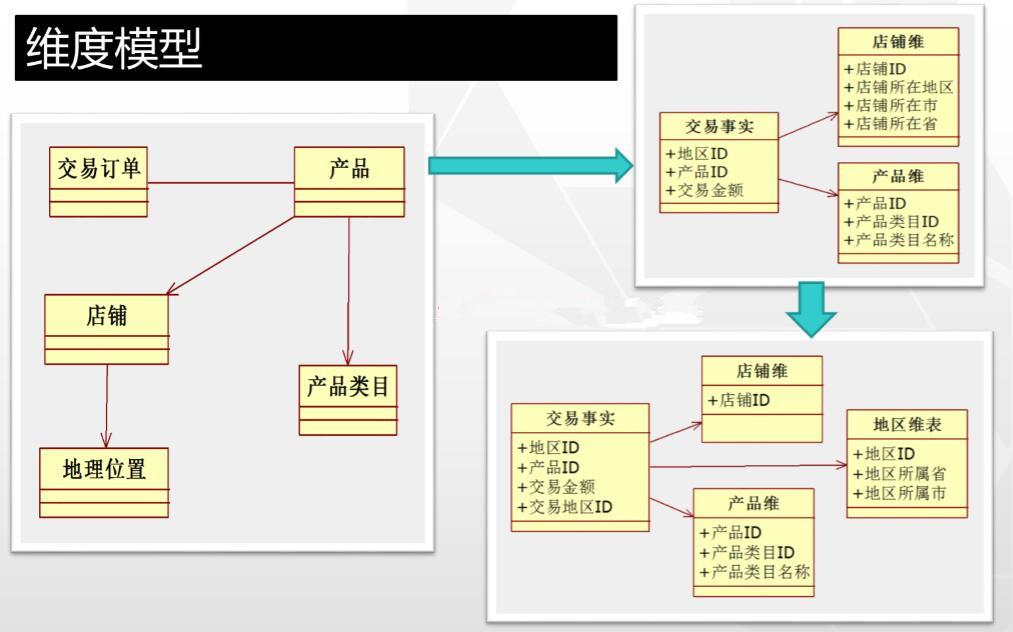 维度模型.jpg