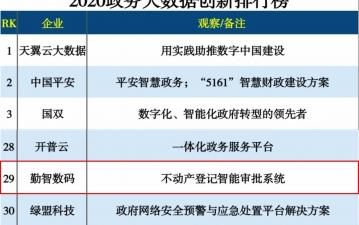 """勤智数码荣登""""2020政务大乐动体育 直播app创新排行榜TOP30"""""""